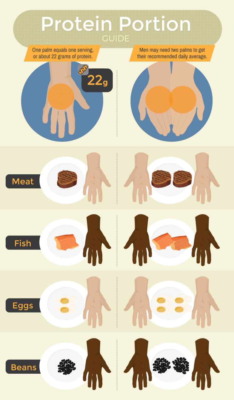 Protein Portion Guide