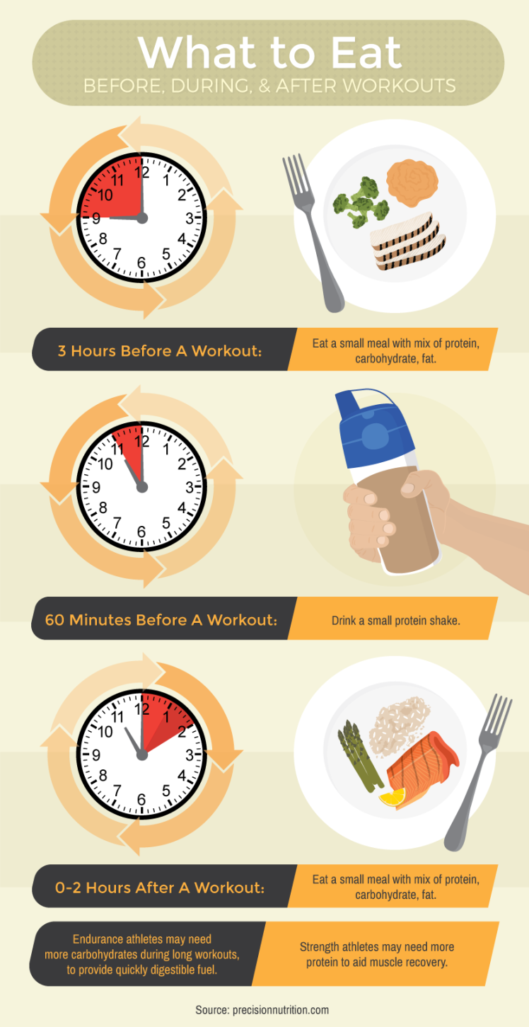 What To Eat Before and After Workouts